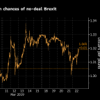 No-Deal Brexit Risk Hangs Over Pound Investors After EU Reprieve