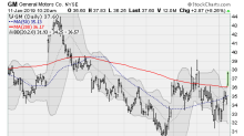 5 Big Turnaround Stocks to Buy Now