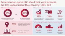 Entrepreneurs optimistic about their own business, but worried about economy: CIBC poll