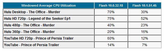 Adobe's Flash Player 10.1 beta GPU acceleration tested, documented
