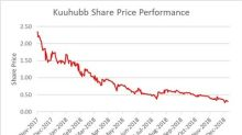 Concerned Shareholders of Kuuhubb Inc. Requisition Special Shareholders' Meeting to Replace Board of Directors, Restore Value For Shareholders