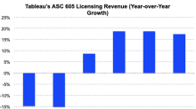 Tableau's Licensing Revenue Grows Robustly