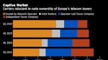 U.S. Firms Steer Clear of Europe's Big Mobile Tower Sell-Off
