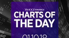 Charts of the Day: Berkshire Hathaway, Domino's Pizza, Sears