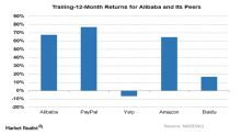 A Closer Look at Alibaba Stock after Fiscal 3Q18