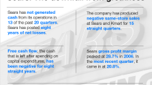 Why Warren Buffett still wins if Sears goes bankrupt