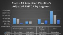 Plains All American Pipeline Crushed It in Q4