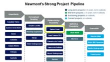 Is Newmont's Project Pipeline Strong Enough to Support Growth?