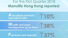 Manulife Hong Kong delivers strong growth results in the first quarter of 2018