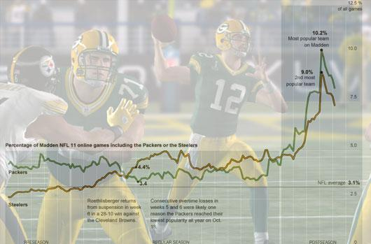 Madden 11 data trends show players jumping on Packers bandwagon