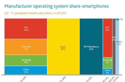 Nielsen: Android accounts for 39 percent of smartphones in the US, Apple is the top device maker