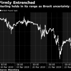 Sterling Advances as Lawmakers Grab Brexit Control From May
