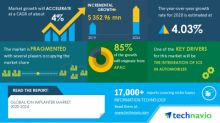COVID-19 Impact & Recovery Analysis- Global Ion Implanter Market 2020-2024 | Integration of ICs In Automobiles to Boost Growth | Technavio