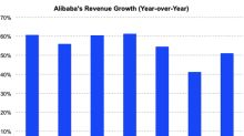 Alibaba's Growth Rebounded in Q4