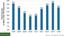 Why SWN Reported Sequentially Lower Production in 1Q18