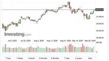 〈美股早盤〉波音領漲 道瓊早盤漲逾240點、那指費半均漲逾1%