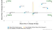 Patrick Industries, Inc. breached its 50 day moving average in a Bearish Manner : PATK-US : July 24, 2017