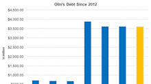 What Does Olin's Debt Level Indicate?