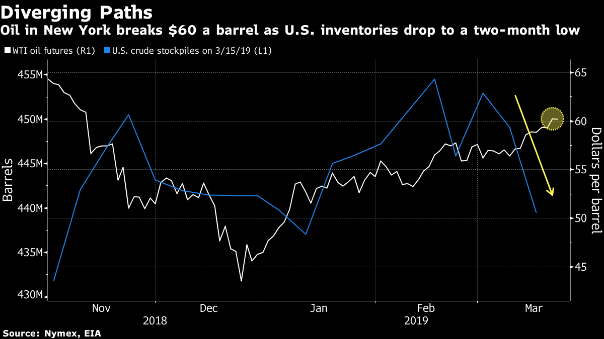 Oil Stays Above $60 on U.S. Stockpile Draw and Saudi Supply Drop