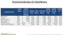 What Are Gold Miners' Technical Indicators Telling Us?