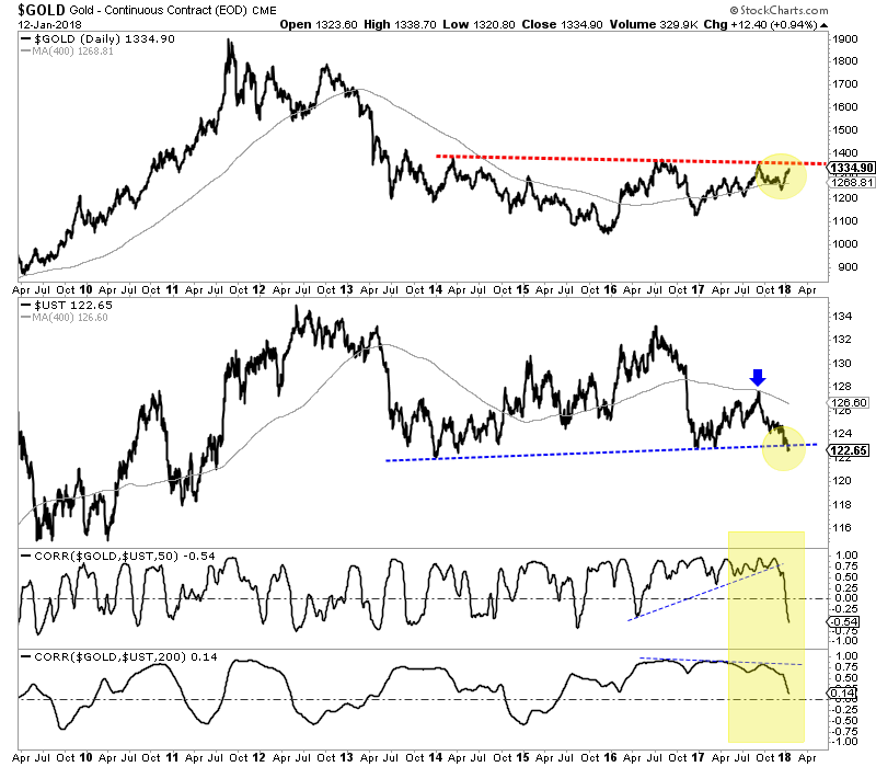 Gld Quote: Another Massive Catalyst For Gold Price Growth Just Took