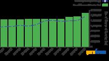 Akre Capital Management's Top 3rd-Quarter Trades