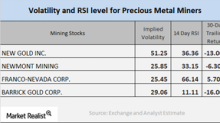 Behind the Technical Details of Key Mining Stocks Today