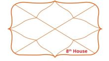 What is 8th house in Vedic astrology?