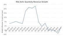 How Will Rite Aid's Top Line Shape Up in Fiscal 2019?