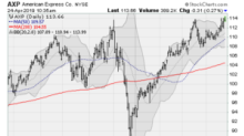 6 S&P 500 Stocks Ready to Break Out