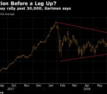 Dow 30,000? You Don't Have to Be Crazy to Believe, Gartman Says