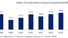 SGX Research: Highlights of SGX-Listed Construction Plays