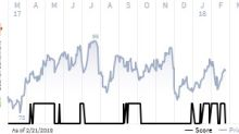 See what the IHS Markit Score report has to say about Western Digital Corp.