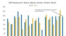 ADP: Another Strong Jobs Report in the Cards This Month