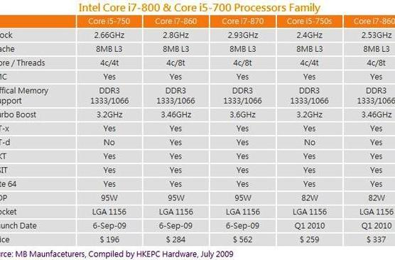 Intel Core i5 750 reportedly arriving September 6, bringing Core i7 friends