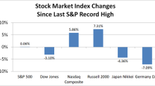 A Foolish Take: The Truth Behind the S&P 500's Record High