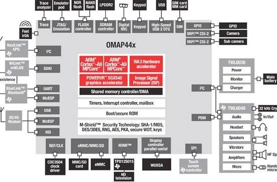 TI's OMAP4440 processor brings two blazing Cortex-A9 cores to the table