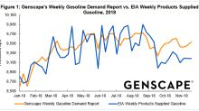 Is Gasoline Demand Really Slipping?