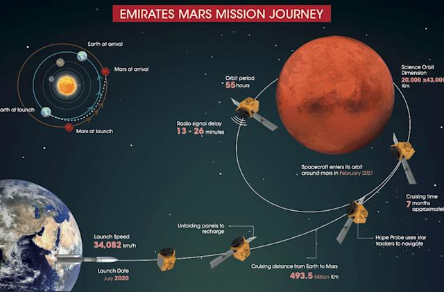 The UAE successfully put a probe in orbit around Mars