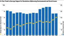 Proxy Season Shows ESG Concerns on Shareholders' Minds