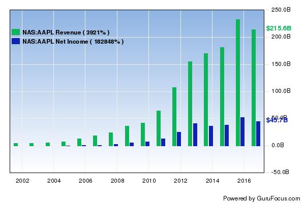 GuruFocus Interactive Chart Now Supports Bar Charts