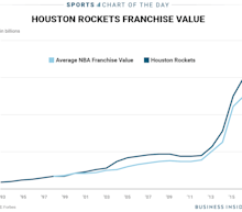 A perfect storm could lead to the Houston Rockets becoming the most expensive North American sports franchise ever