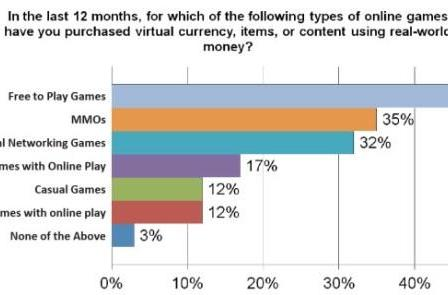 Study finds that 75% of online gamers purchase virtual goods