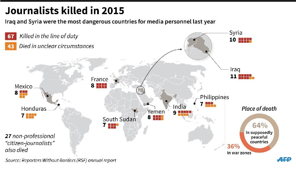 World map locating deaths of journalists in 2015. 135 x 77 mm (AFP Photo/Jean Michel CORNU, Tamara HOHA, Thomas SAINT-CRICQ)