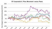 VF Stock Tanks 10.7% despite Robust Q2 2019 Results