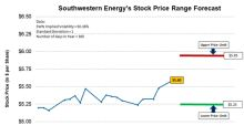 Southwestern Energy's Possible Trading Range until July 13