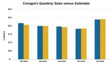 Conagra Brands Stock Drops 12% on Sales Miss, Lower Organic Sales