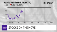 Activision blizzard gets setback as sales fall short, Skyworks down 7% after 1Q outlook