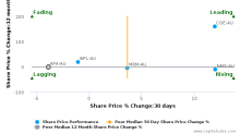 APA Group breached its 50 day moving average in a Bullish Manner : APA-AU : February 13, 2017