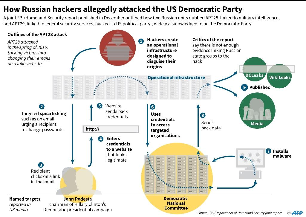 How Russian hackers allegedly attacked the US Democratic Party (AFP Photo/John SAEKI, Laurence CHU)